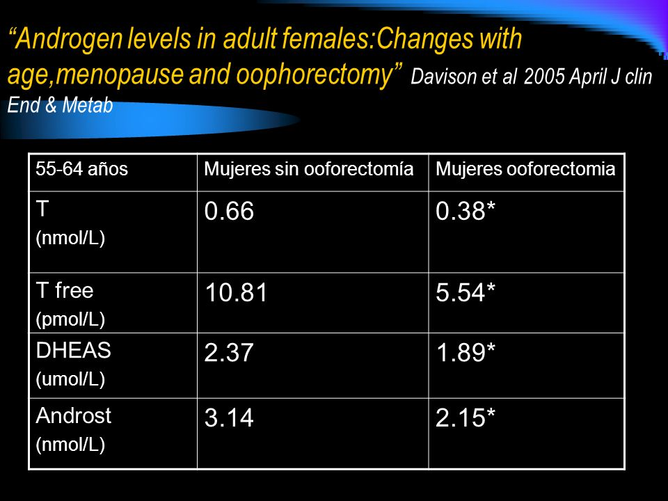 Androgen levels in adult females:Changes with age,menopause and oophorectomy Davison et al 2005 April J clin End & Metab
