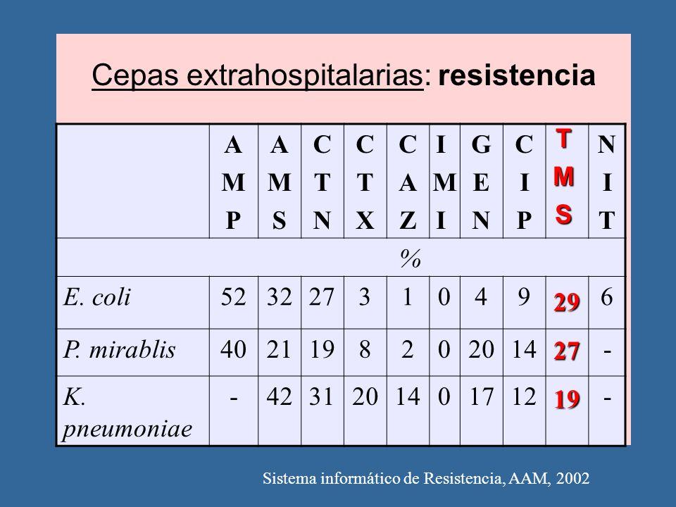 Cepas extrahospitalarias: resistencia