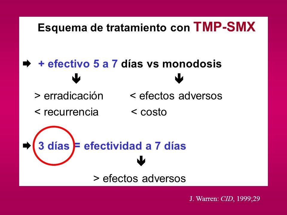 Esquema de tratamiento con TMP-SMX