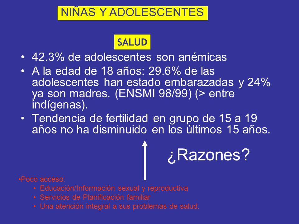 ¿Razones NIÑAS Y ADOLESCENTES 42.3% de adolescentes son anémicas