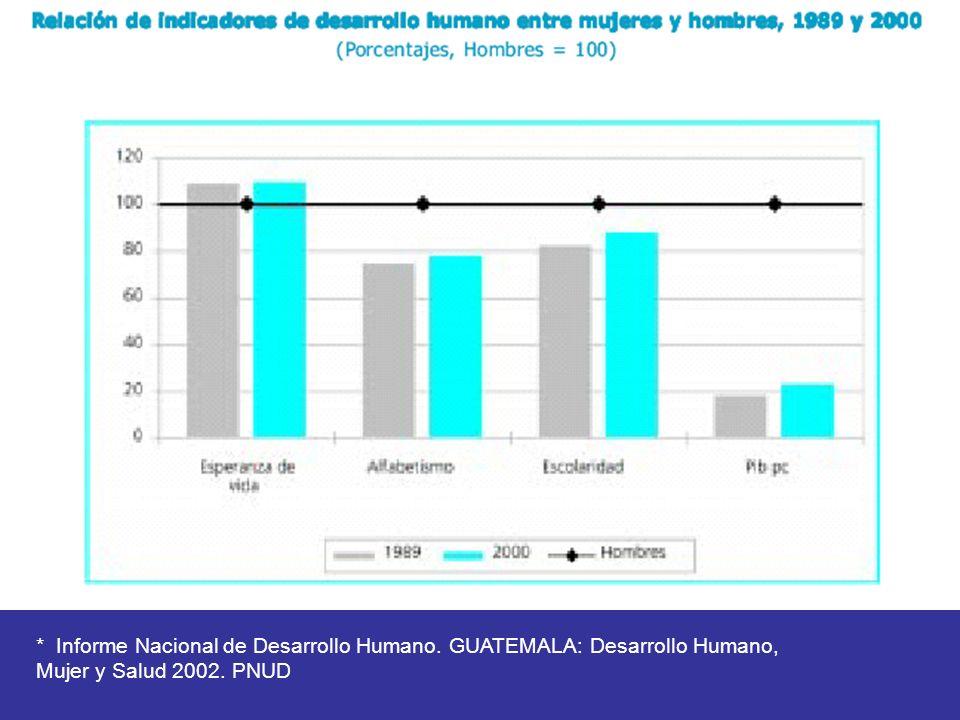 * Informe Nacional de Desarrollo Humano. GUATEMALA: Desarrollo Humano,