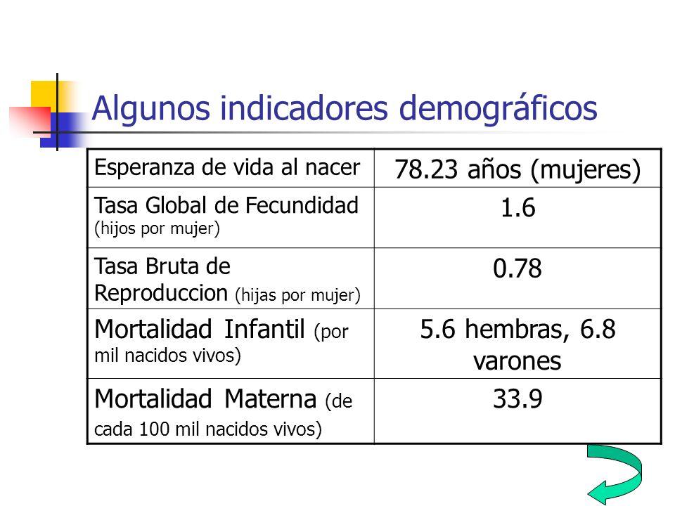 Algunos indicadores demográficos