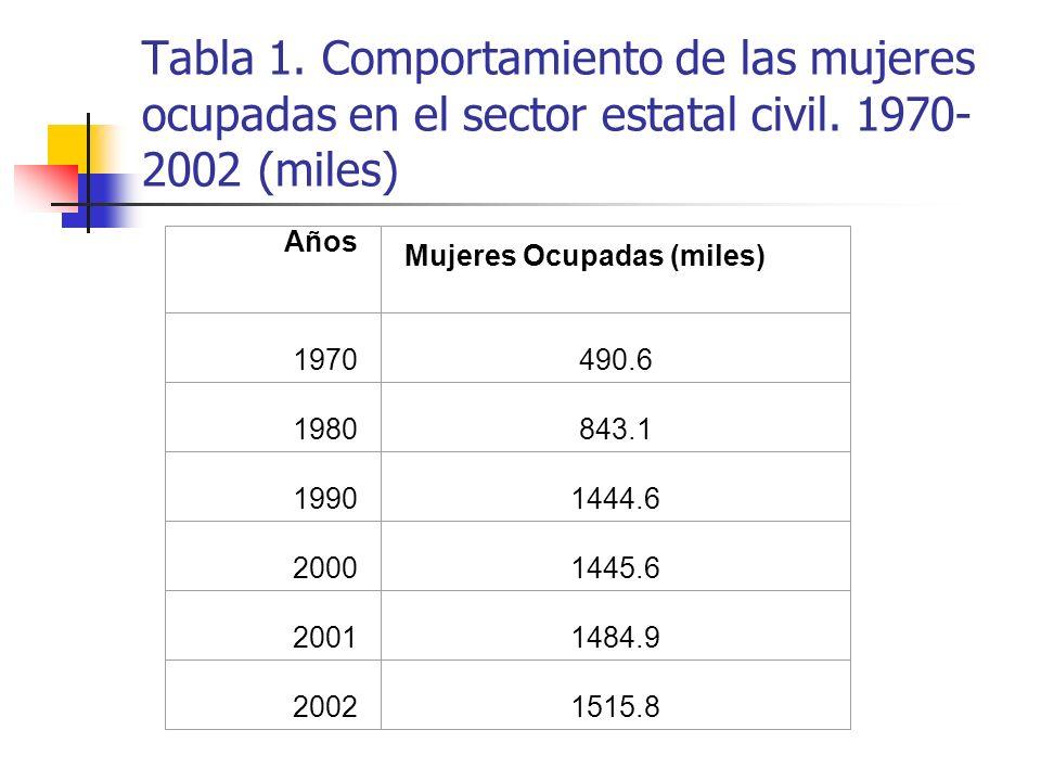 Tabla 1. Comportamiento de las mujeres ocupadas en el sector estatal civil. 1970-2002 (miles)