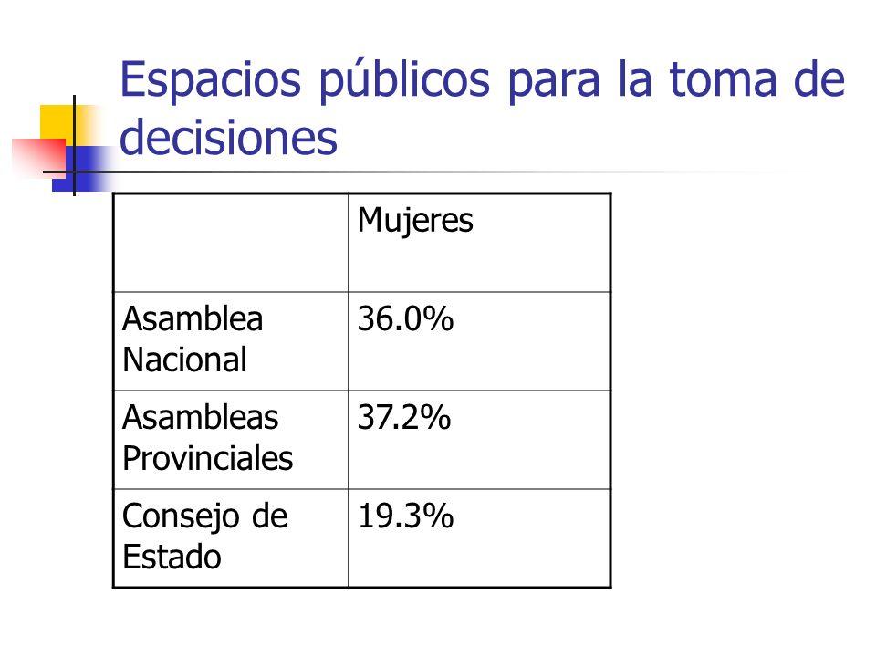 Espacios públicos para la toma de decisiones