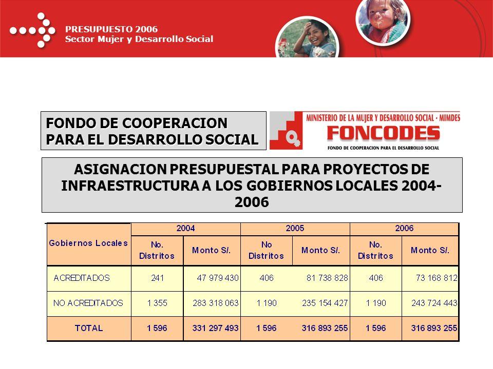 FONDO DE COOPERACION PARA EL DESARROLLO SOCIAL