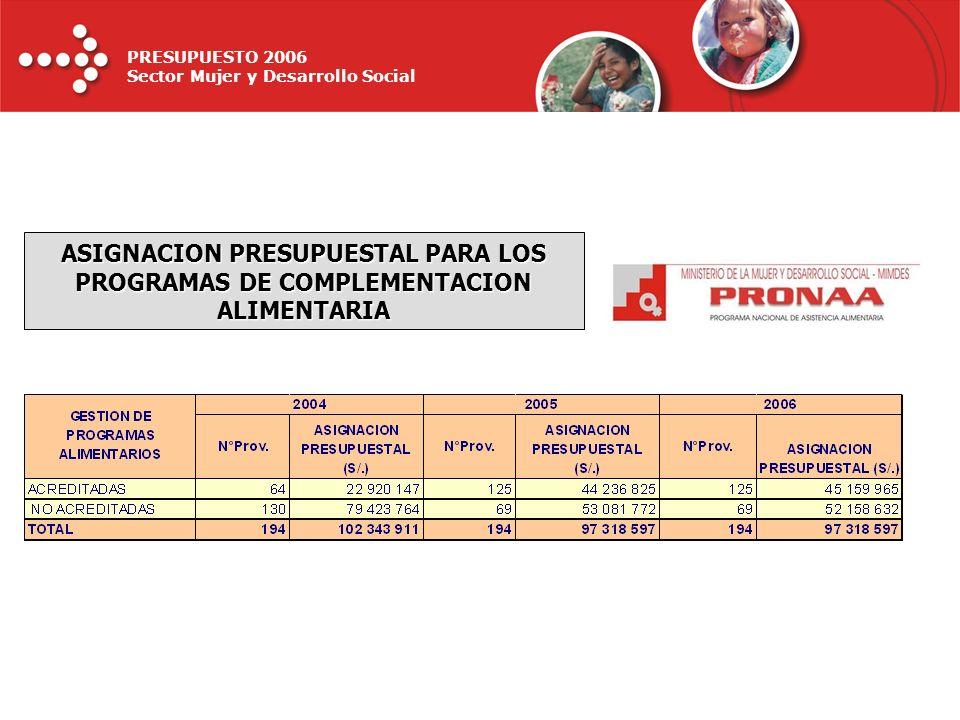 ASIGNACION PRESUPUESTAL PARA LOS PROGRAMAS DE COMPLEMENTACION ALIMENTARIA
