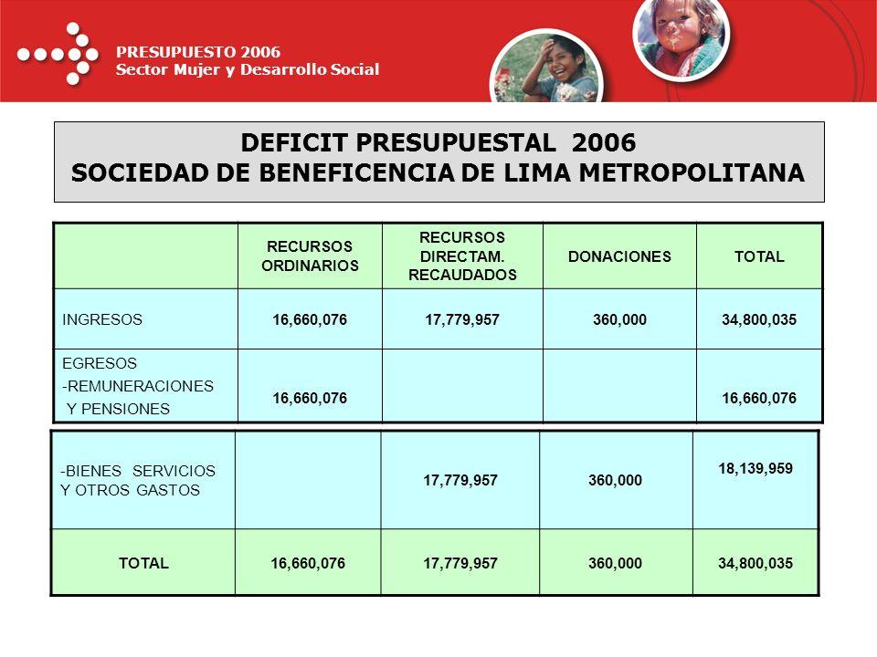 SOCIEDAD DE BENEFICENCIA DE LIMA METROPOLITANA