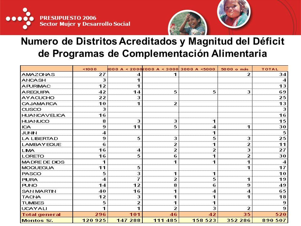 Numero de Distritos Acreditados y Magnitud del Déficit de Programas de Complementación Alimentaria