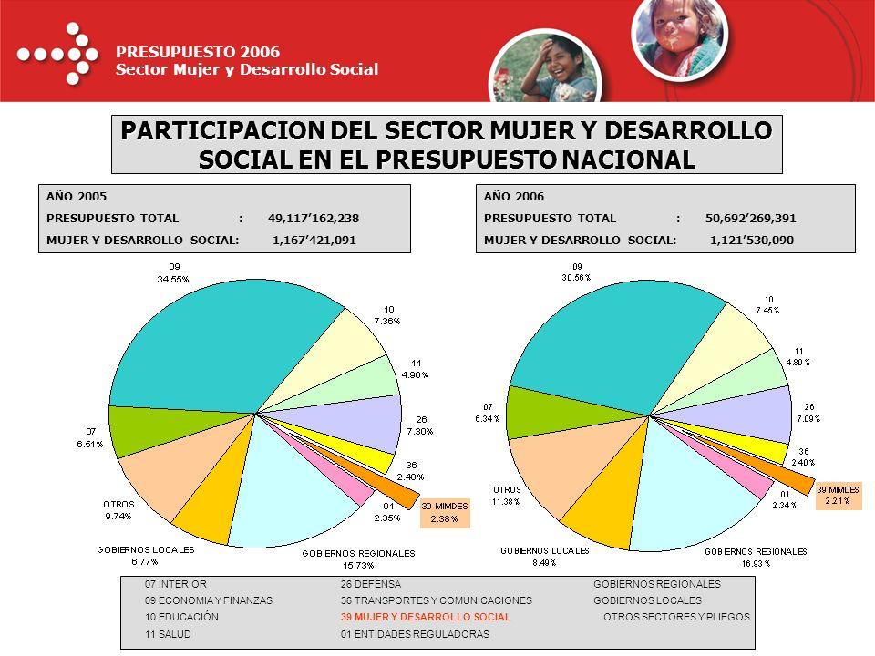 PARTICIPACION DEL SECTOR MUJER Y DESARROLLO SOCIAL EN EL PRESUPUESTO NACIONAL