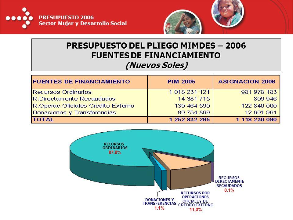 PRESUPUESTO DEL PLIEGO MIMDES – 2006 FUENTES DE FINANCIAMIENTO (Nuevos Soles)