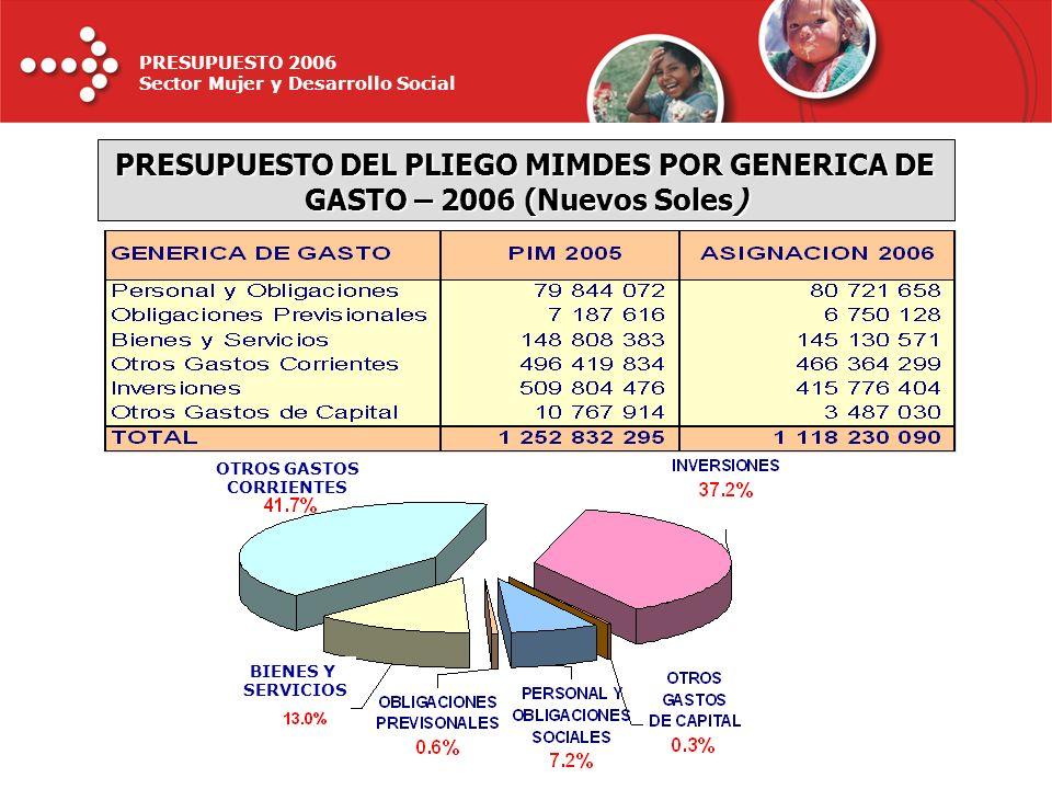 PRESUPUESTO DEL PLIEGO MIMDES POR GENERICA DE GASTO – 2006 (Nuevos Soles)