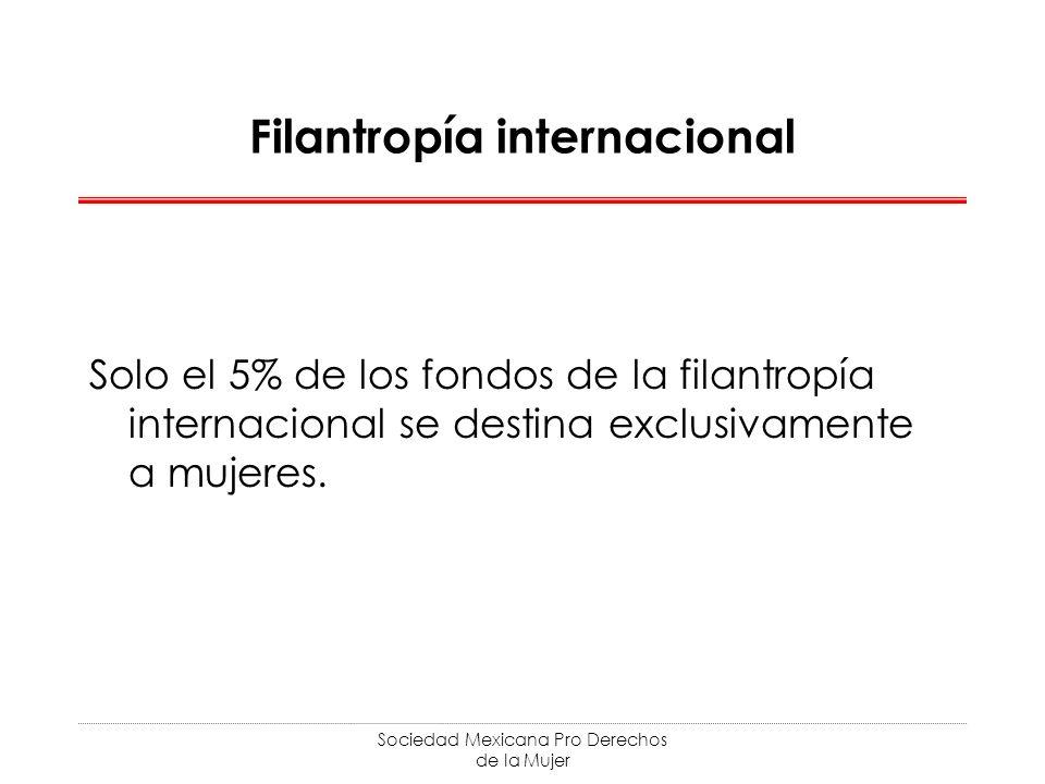 Filantropía internacional