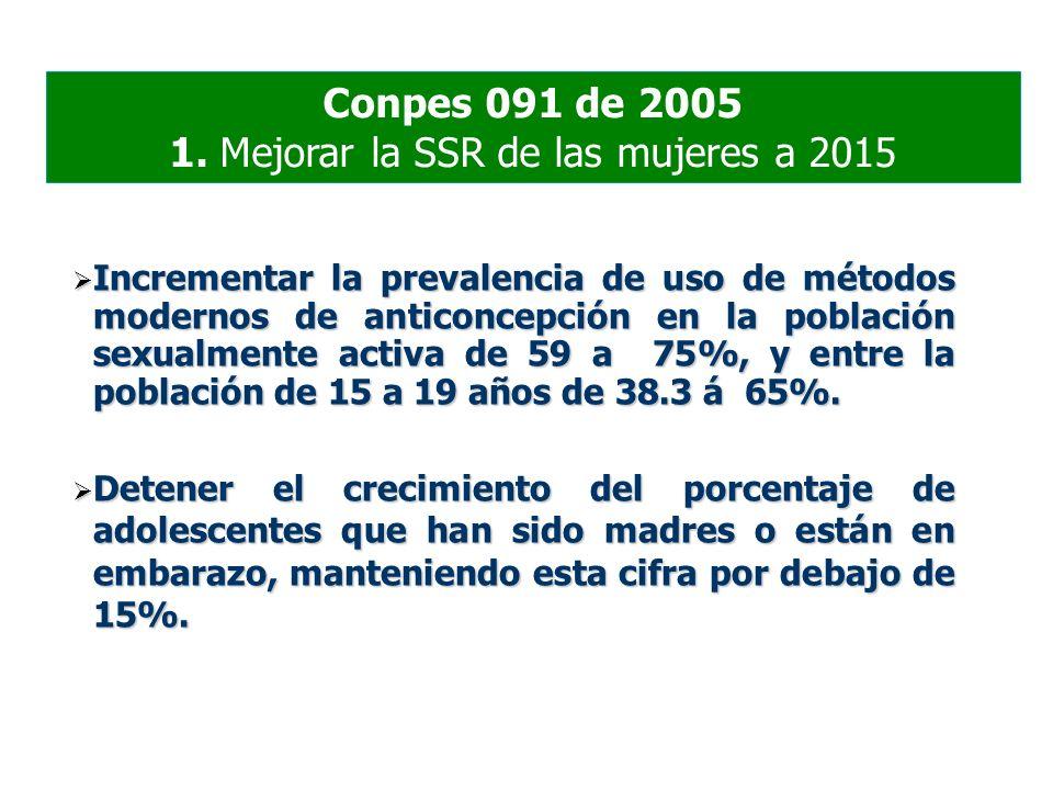 1. Mejorar la SSR de las mujeres a 2015