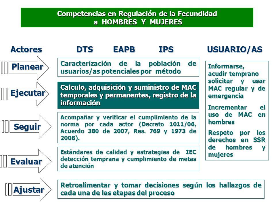Competencias en Regulación de la Fecundidad