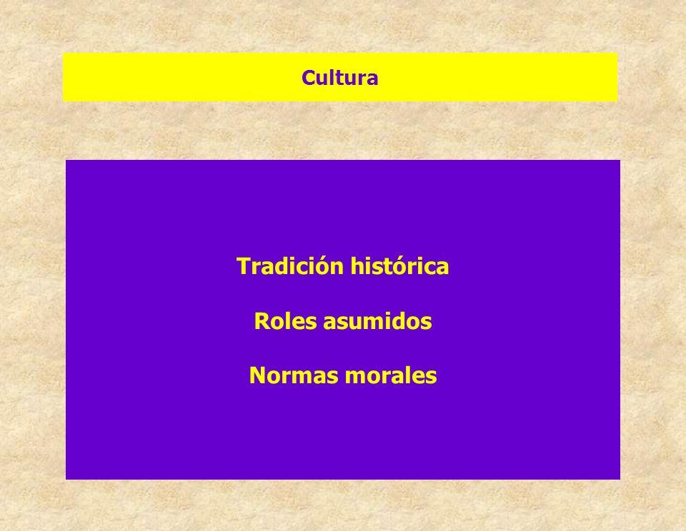 Tradición histórica Roles asumidos Normas morales