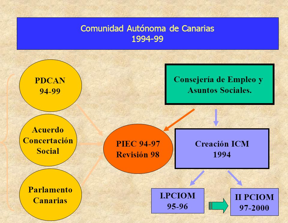 Comunidad Autónoma de Canarias