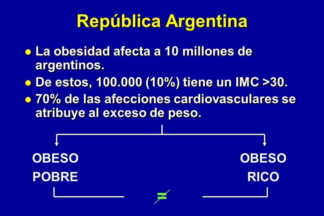 República Argentina = La obesidad afecta a 10 millones de argentinos.