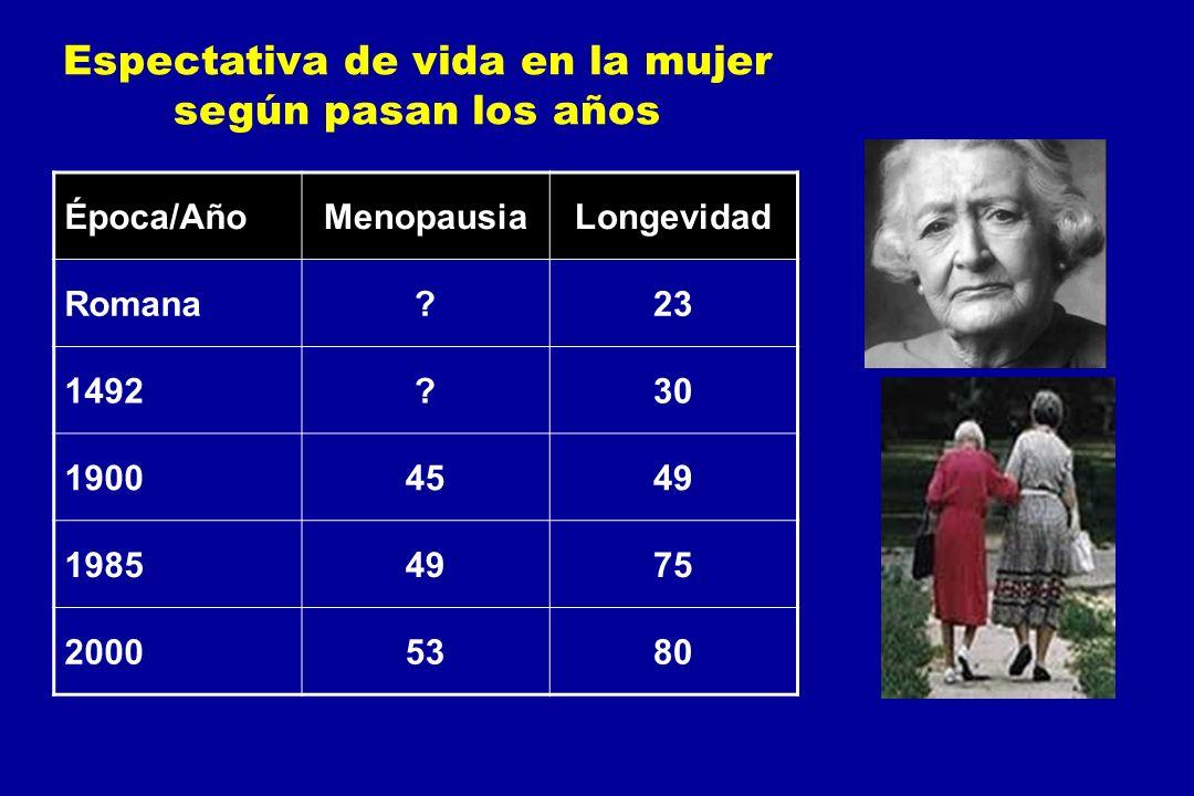 Espectativa de vida en la mujer según pasan los años