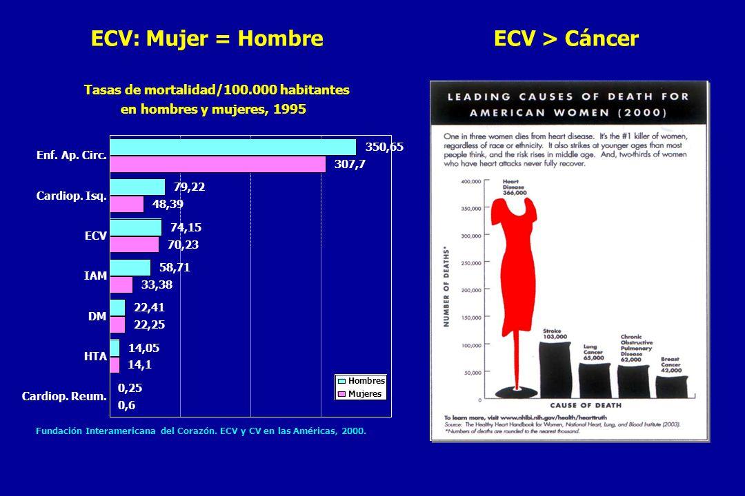 ECV: Mujer = Hombre ECV > Cáncer