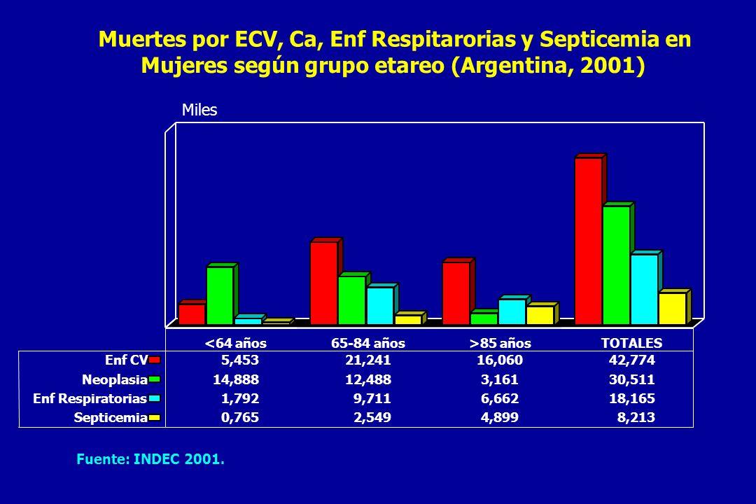 Muertes por ECV, Ca, Enf Respitarorias y Septicemia en
