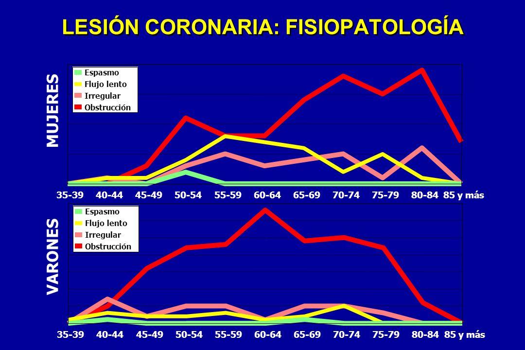 LESIÓN CORONARIA: FISIOPATOLOGÍA