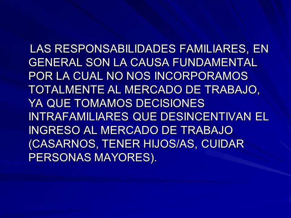 LAS RESPONSABILIDADES FAMILIARES, EN GENERAL SON LA CAUSA FUNDAMENTAL POR LA CUAL NO NOS INCORPORAMOS TOTALMENTE AL MERCADO DE TRABAJO, YA QUE TOMAMOS DECISIONES INTRAFAMILIARES QUE DESINCENTIVAN EL INGRESO AL MERCADO DE TRABAJO (CASARNOS, TENER HIJOS/AS, CUIDAR PERSONAS MAYORES).