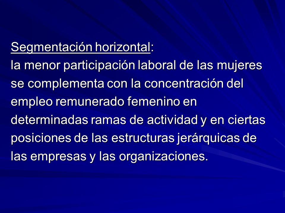 Segmentación horizontal: la menor participación laboral de las mujeres se complementa con la concentración del empleo remunerado femenino en determinadas ramas de actividad y en ciertas posiciones de las estructuras jerárquicas de las empresas y las organizaciones.