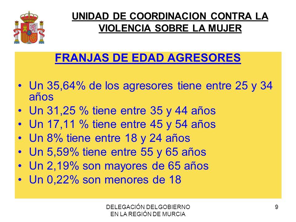 FRANJAS DE EDAD AGRESORES