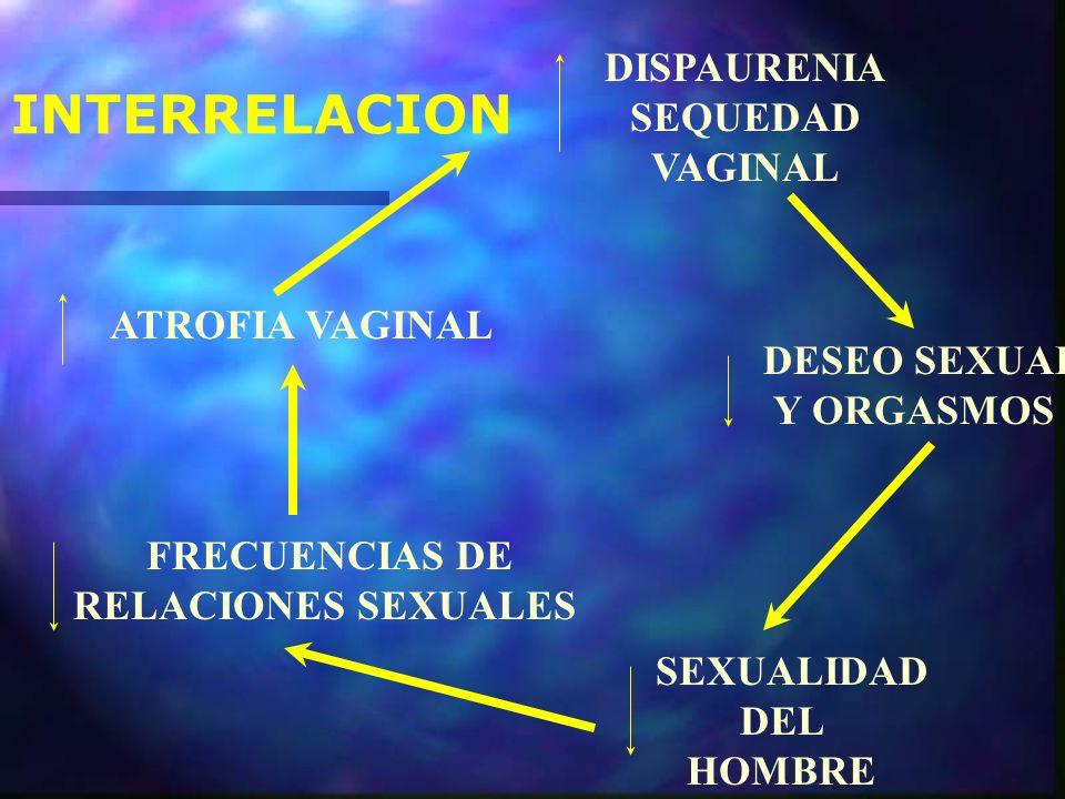 INTERRELACION DISPAURENIA SEQUEDAD VAGINAL ATROFIA VAGINAL Y ORGASMOS