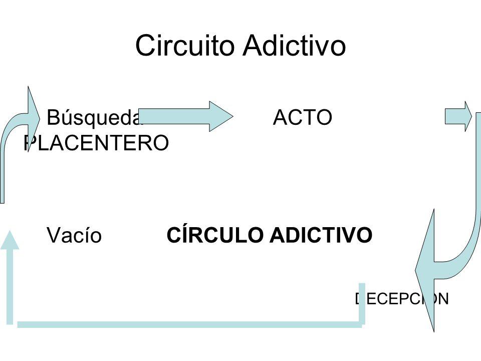 Circuito Adictivo Búsqueda ACTO PLACENTERO Vacío CÍRCULO ADICTIVO