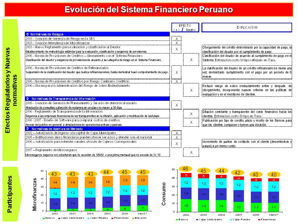 Evolución del Sistema Financiero Peruano