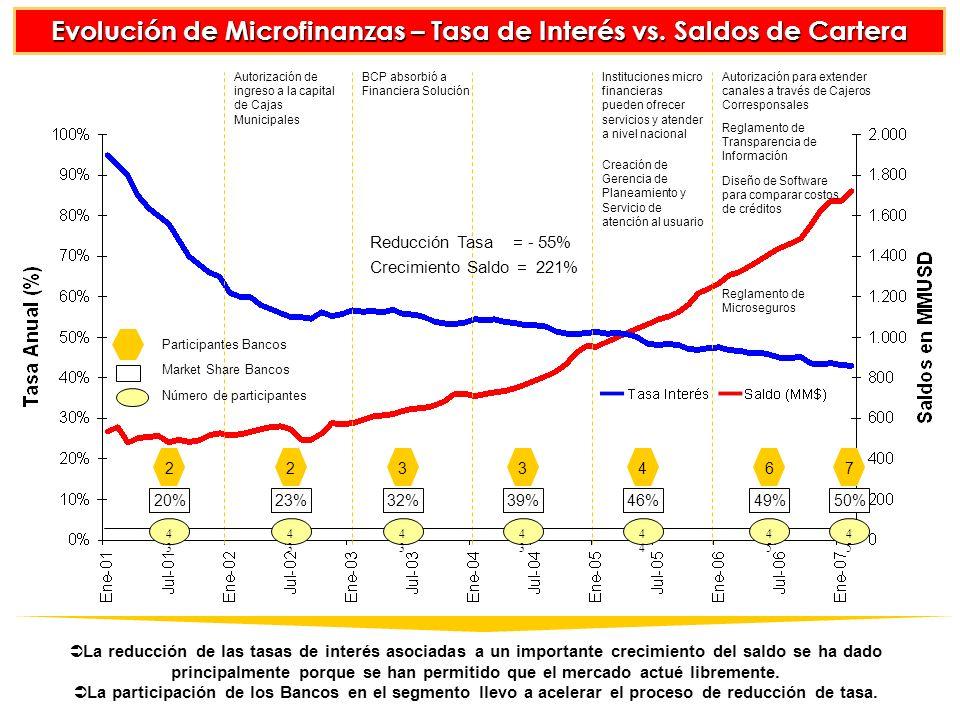 Evolución de Microfinanzas – Tasa de Interés vs. Saldos de Cartera