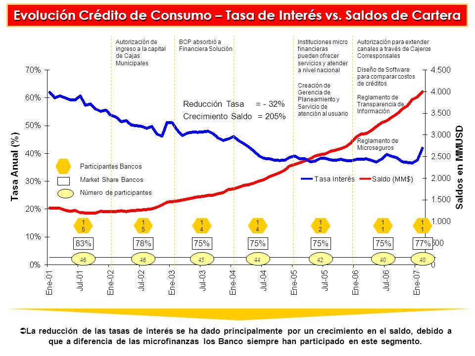 Evolución Crédito de Consumo – Tasa de Interés vs. Saldos de Cartera