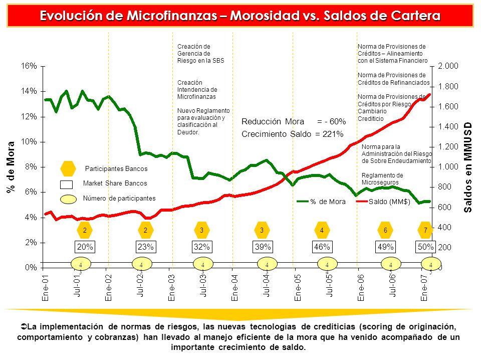 Evolución de Microfinanzas – Morosidad vs. Saldos de Cartera