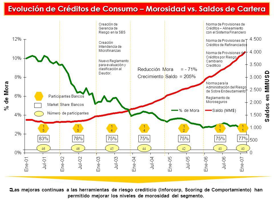 Evolución de Créditos de Consumo – Morosidad vs. Saldos de Cartera