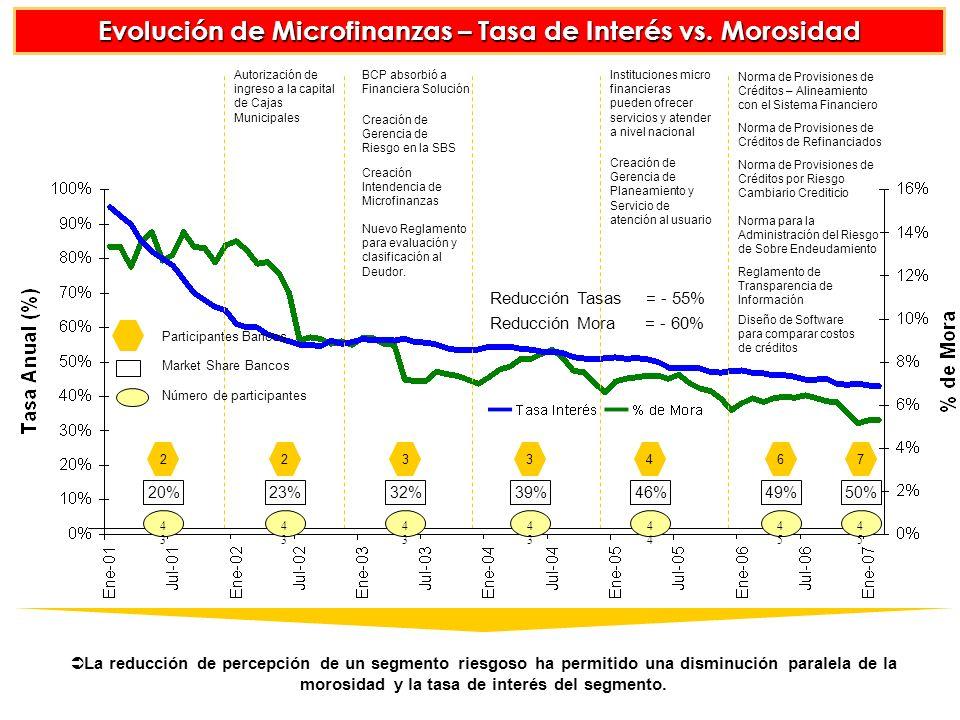 Evolución de Microfinanzas – Tasa de Interés vs. Morosidad
