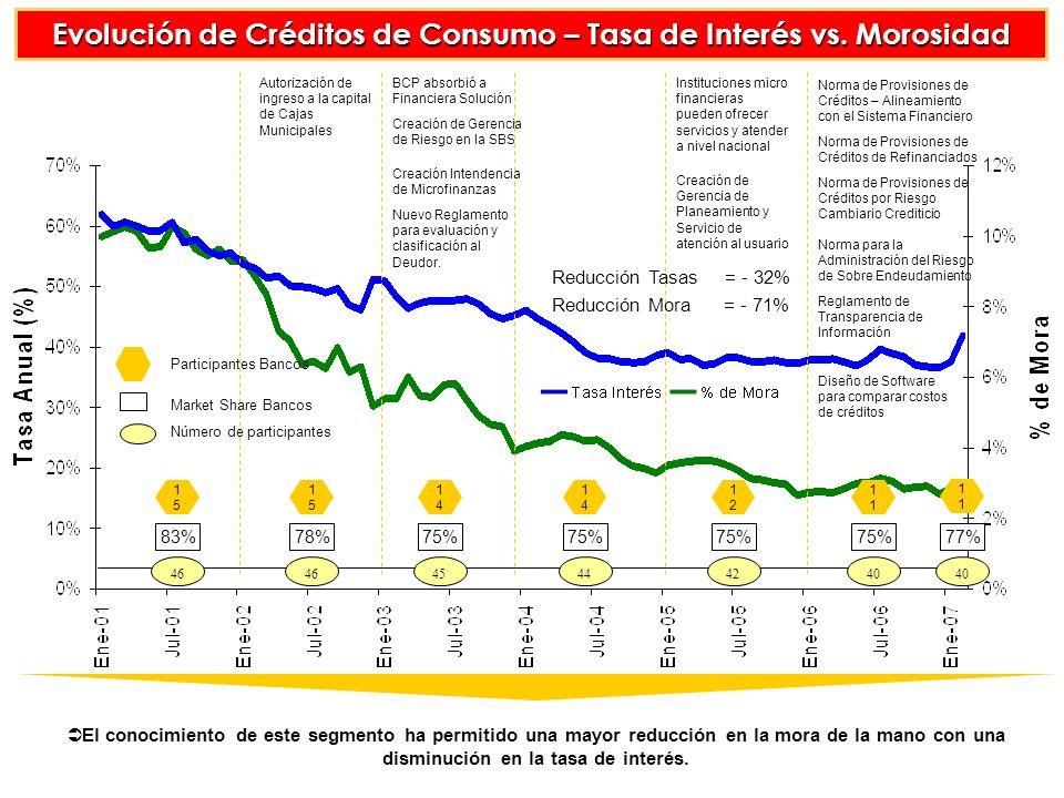 Evolución de Créditos de Consumo – Tasa de Interés vs. Morosidad
