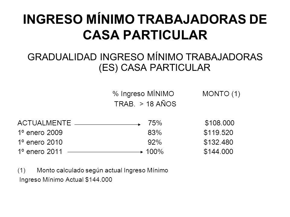 INGRESO MÍNIMO TRABAJADORAS DE CASA PARTICULAR