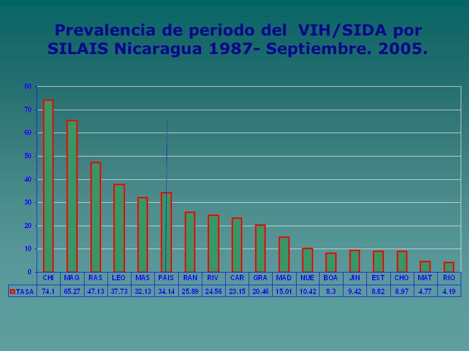 Prevalencia de periodo del VIH/SIDA por SILAIS Nicaragua 1987- Septiembre. 2005.