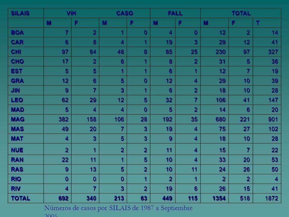 Números de casos por SILAIS de 1987 a Septiembre 2005