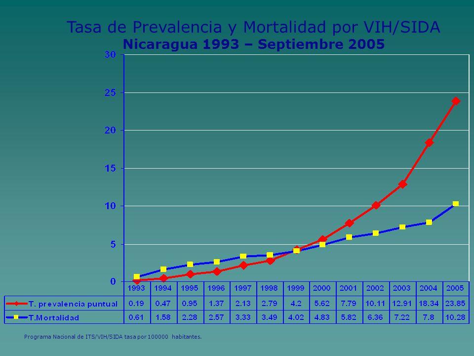 Tasa de Prevalencia y Mortalidad por VIH/SIDA Nicaragua 1993 – Septiembre 2005