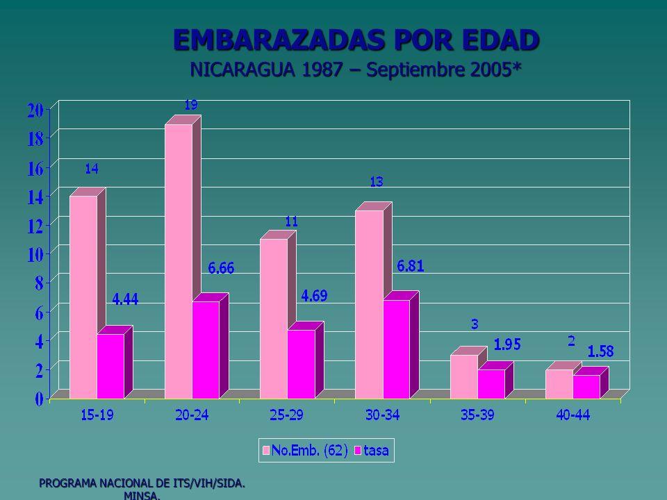EMBARAZADAS POR EDAD NICARAGUA 1987 – Septiembre 2005*