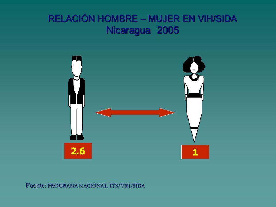 RELACIÓN HOMBRE – MUJER EN VIH/SIDA Nicaragua 2005