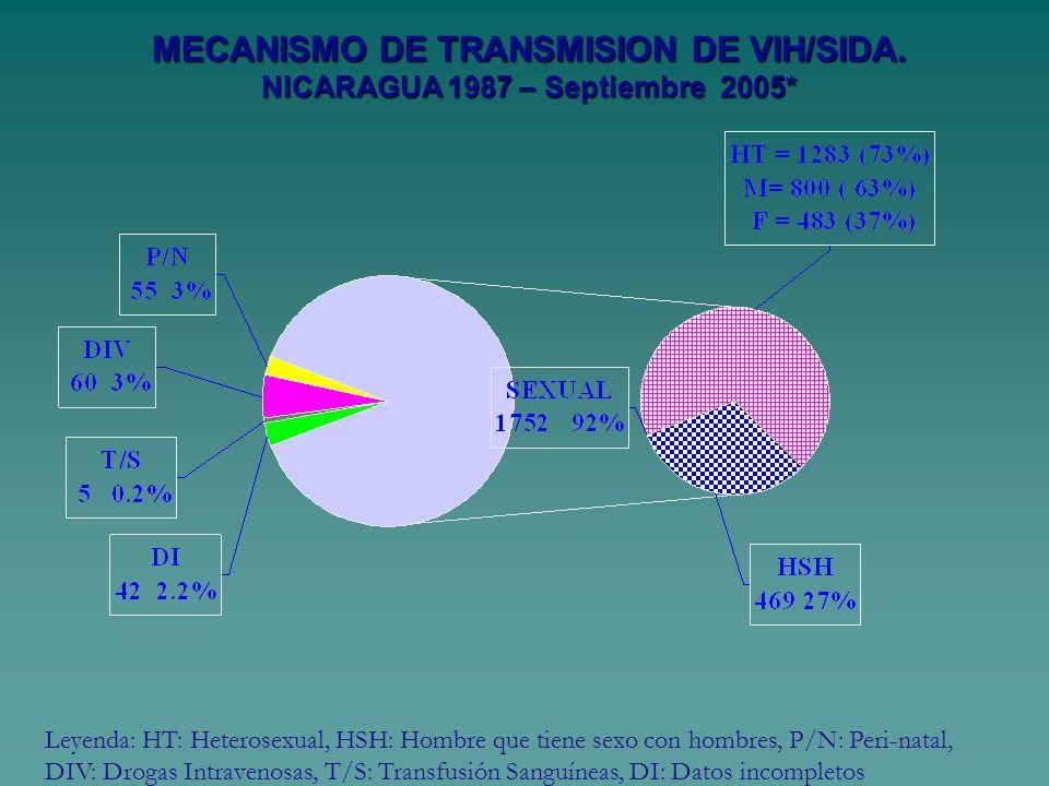 MECANISMO DE TRANSMISION DE VIH/SIDA. NICARAGUA 1987 – Septiembre 2005*