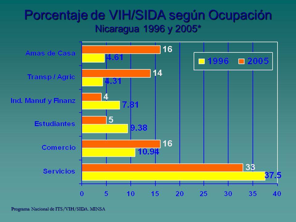 Porcentaje de VIH/SIDA según Ocupación Nicaragua 1996 y 2005*