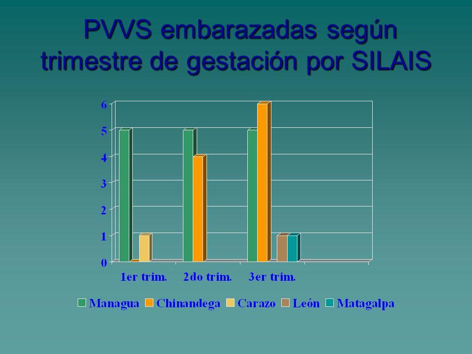 PVVS embarazadas según trimestre de gestación por SILAIS