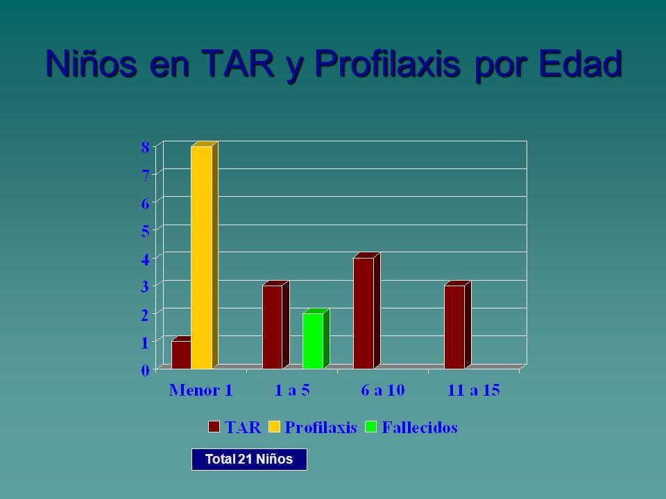 Niños en TAR y Profilaxis por Edad