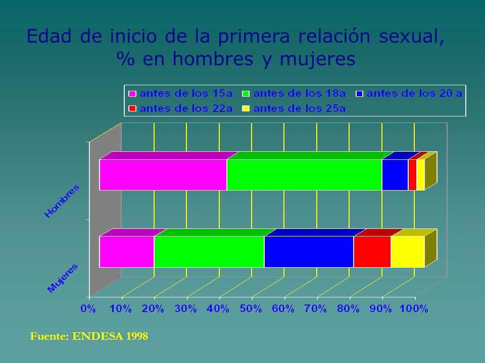 Edad de inicio de la primera relación sexual, % en hombres y mujeres
