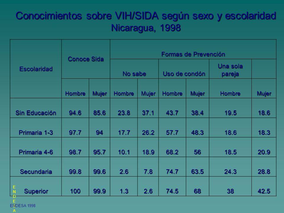 Conocimientos sobre VIH/SIDA según sexo y escolaridad Nicaragua, 1998