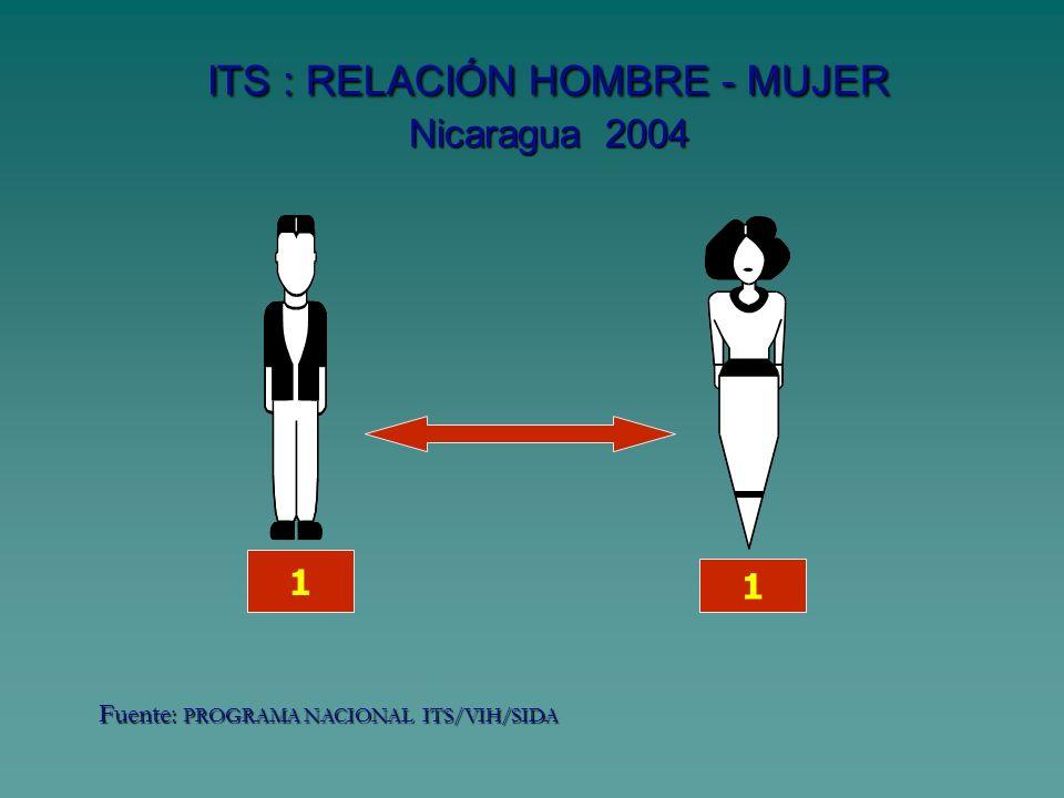 ITS : RELACIÓN HOMBRE - MUJER Nicaragua 2004